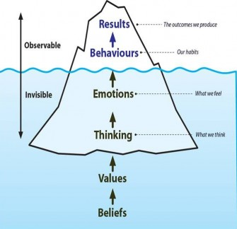 Image result for iceberg model cogniting