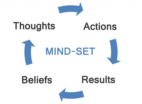 beliefs-thoughts-actions-results